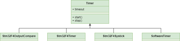 Timer is the mother of all timing classes.