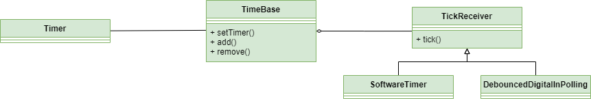 TimeBase can handle multiple TickReceiver, controlled one Timer